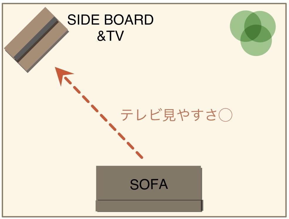 テレビ斜めでソファ真直ぐ配置