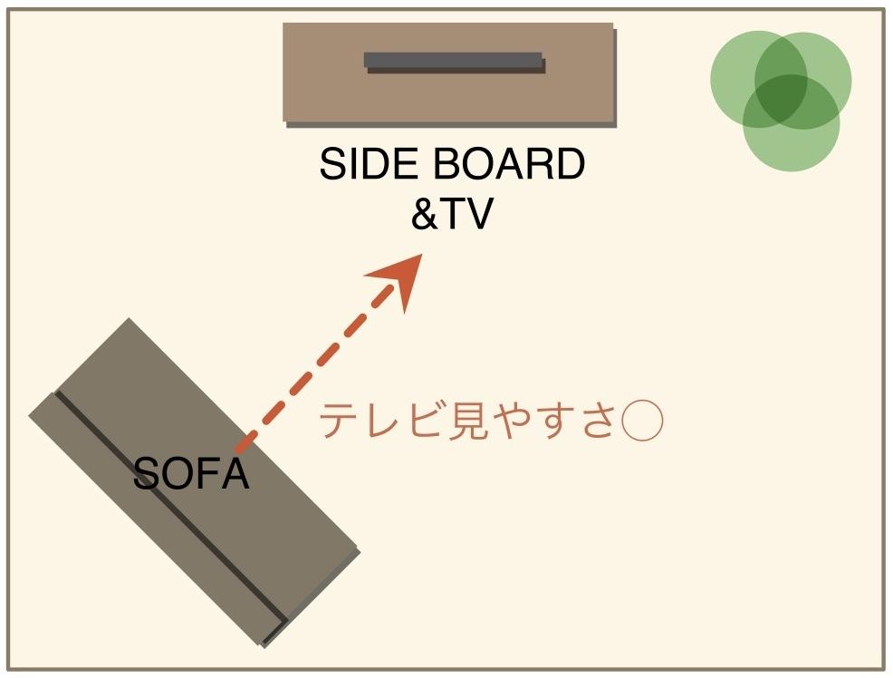 ソファの斜め置きとテレビの関係