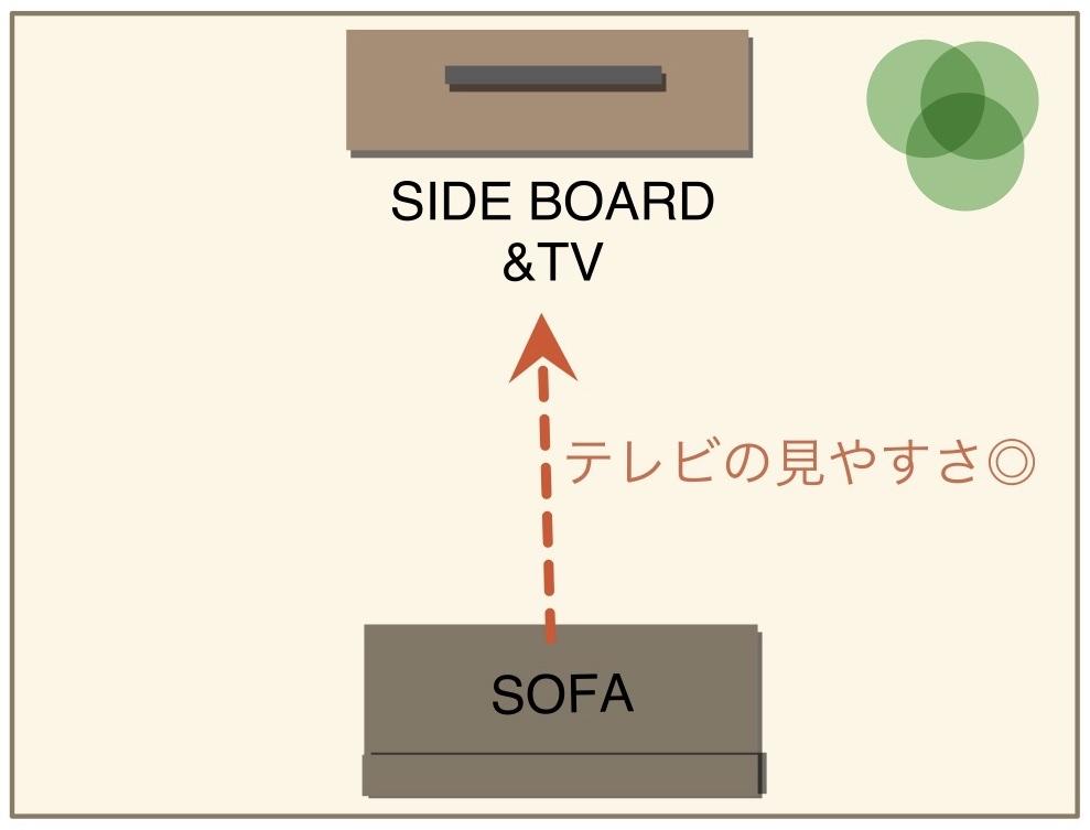 ソファーをテレビの小面に配置